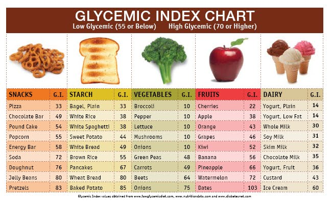 GI chart(2)[1]